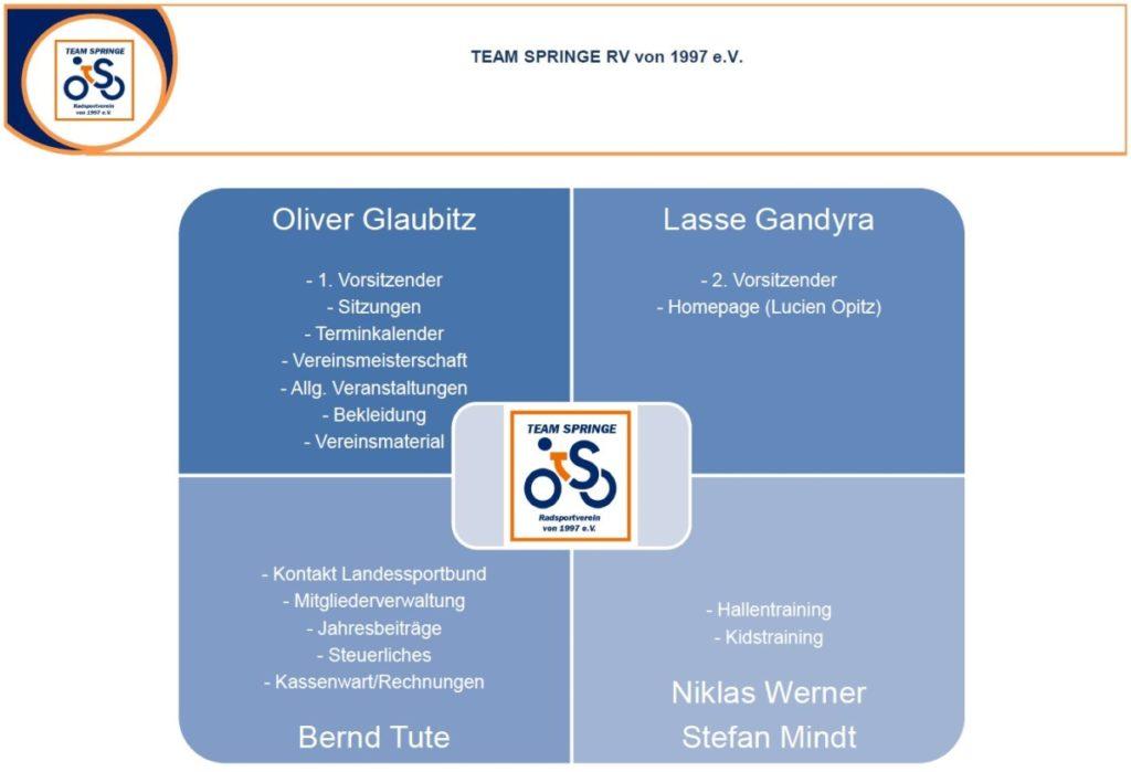 TeamSpringe_Vorstand
